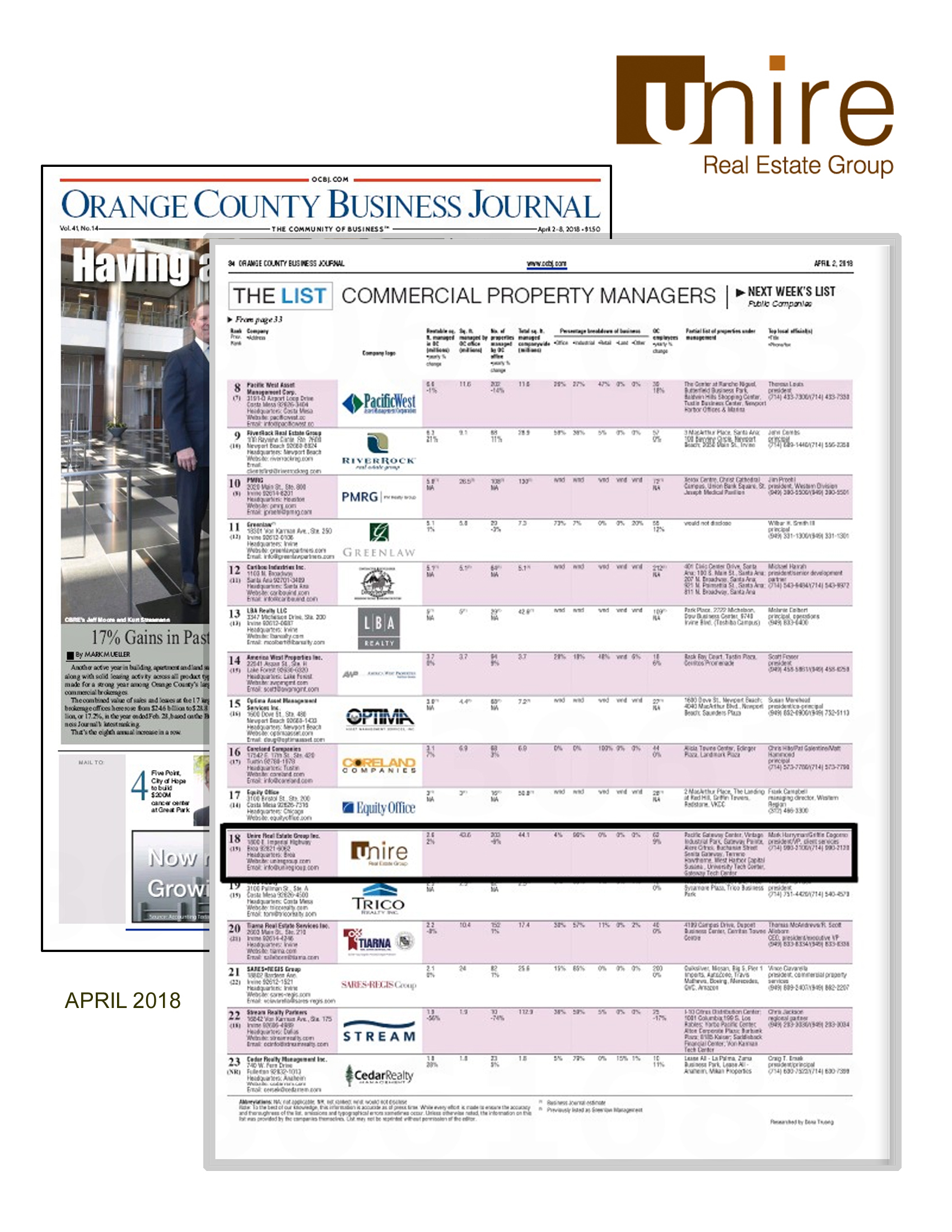 Unire Group Named to Top Commercial Property Manager List for OCBJ